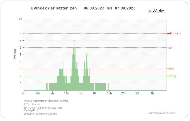 Wetter Homberg Ohm 7 Tage